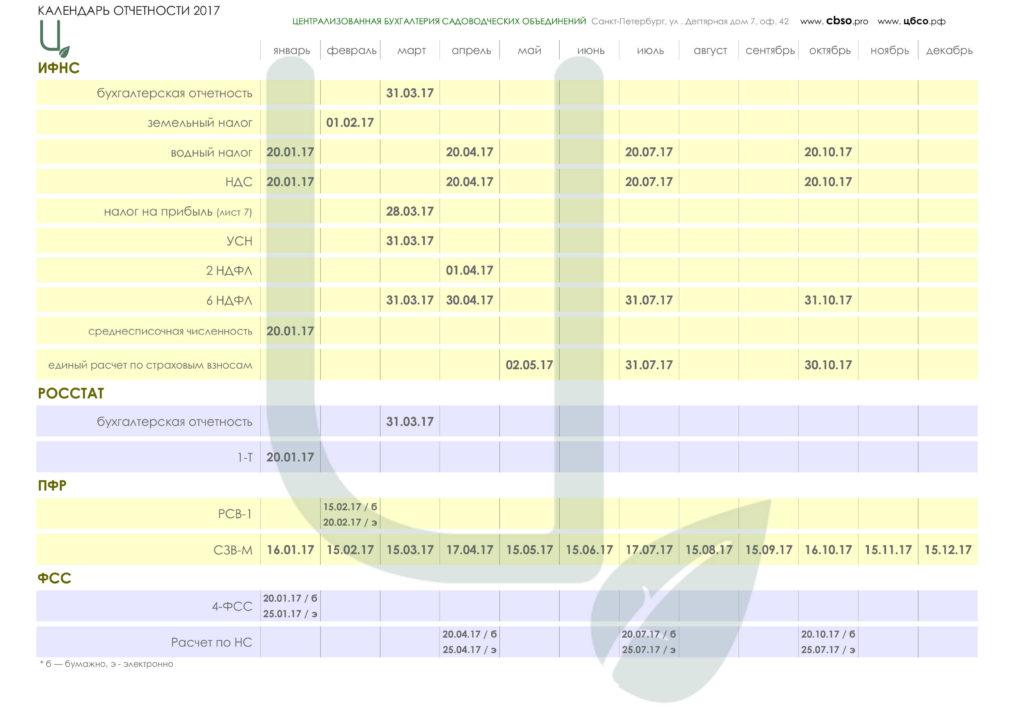 Календарь отчет ИФНС ПФР РОССТАТ ФСС налоги СНТ